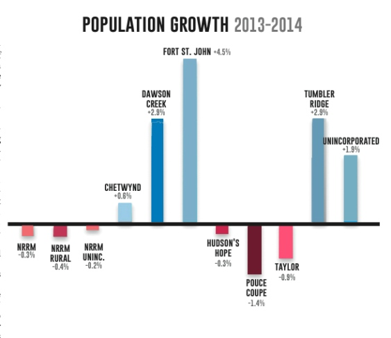 Fort St. John Population Growth Spike